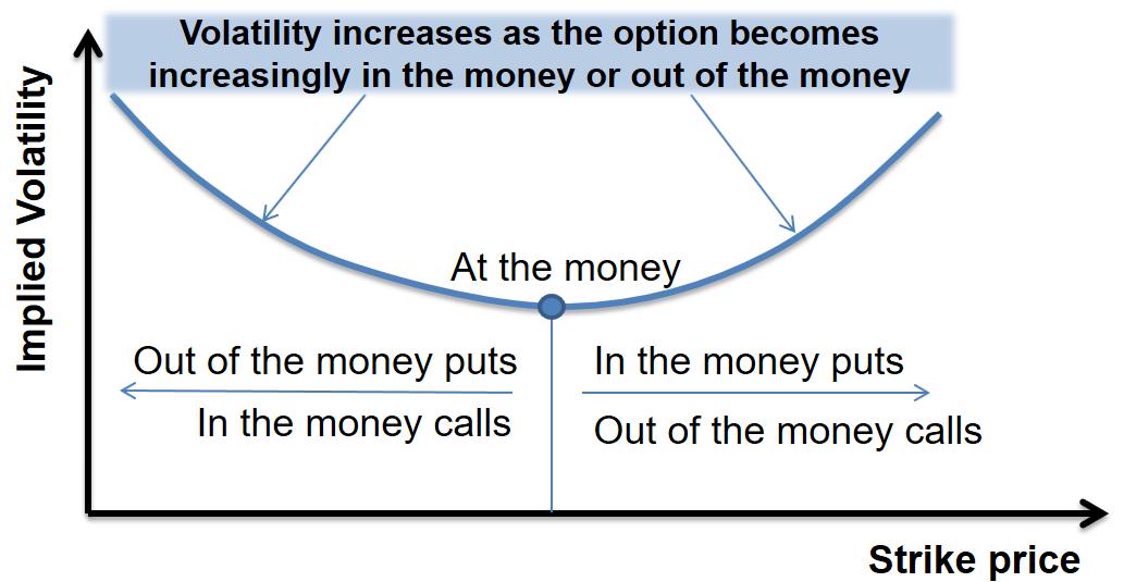 frm-part-2-volatility-smile