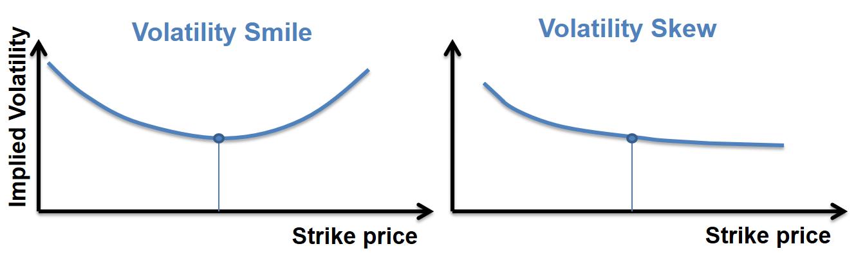 frm-part-2-volatility-smile-vs-skew