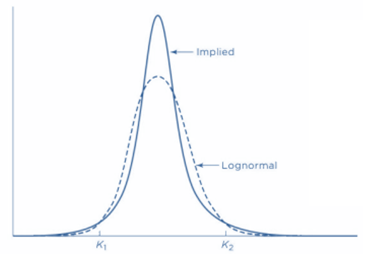 frm-part-2-implied-vs-lognormal-distributions