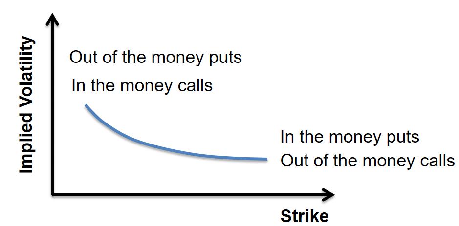 frm-part-2-volatility-smirk