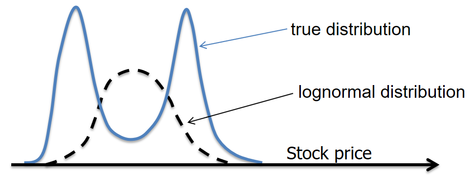 frm-part-2-true-vs-lognormal-distribution