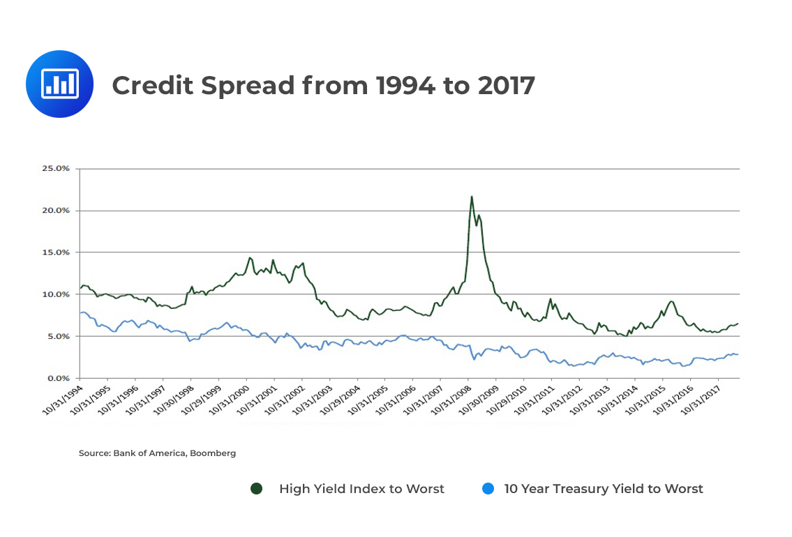 Credit Spread from 1994 to 2017