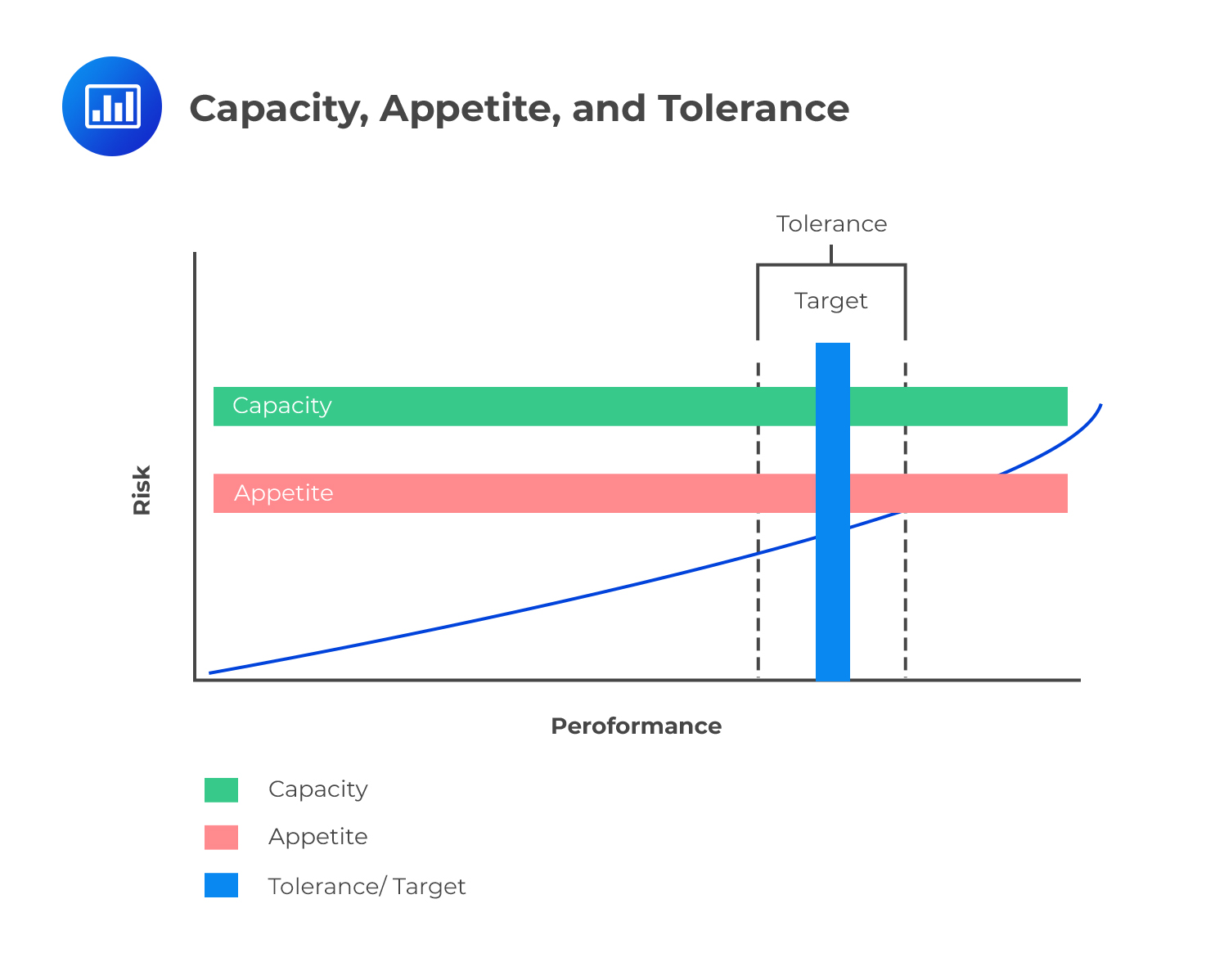 capacity, appetite, and tolerance