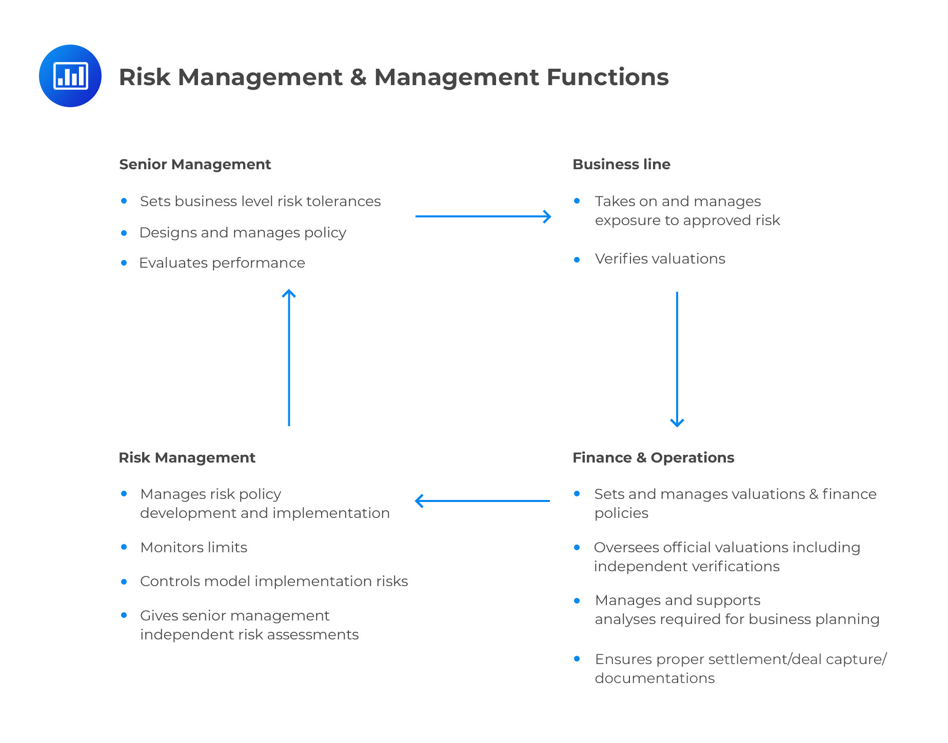 risk management and management functions