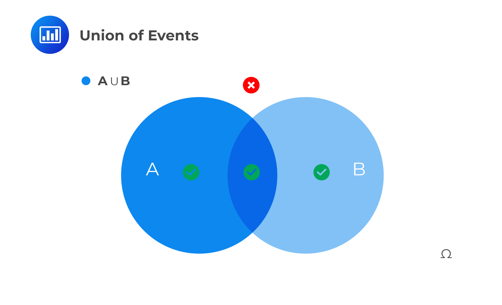 Union of Events