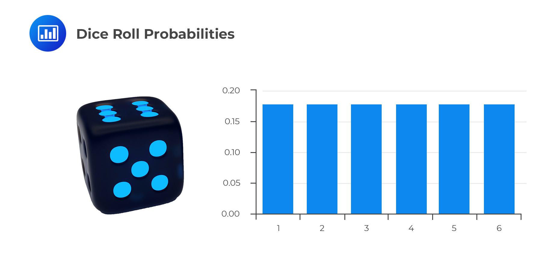 Dice Roll Probabilities