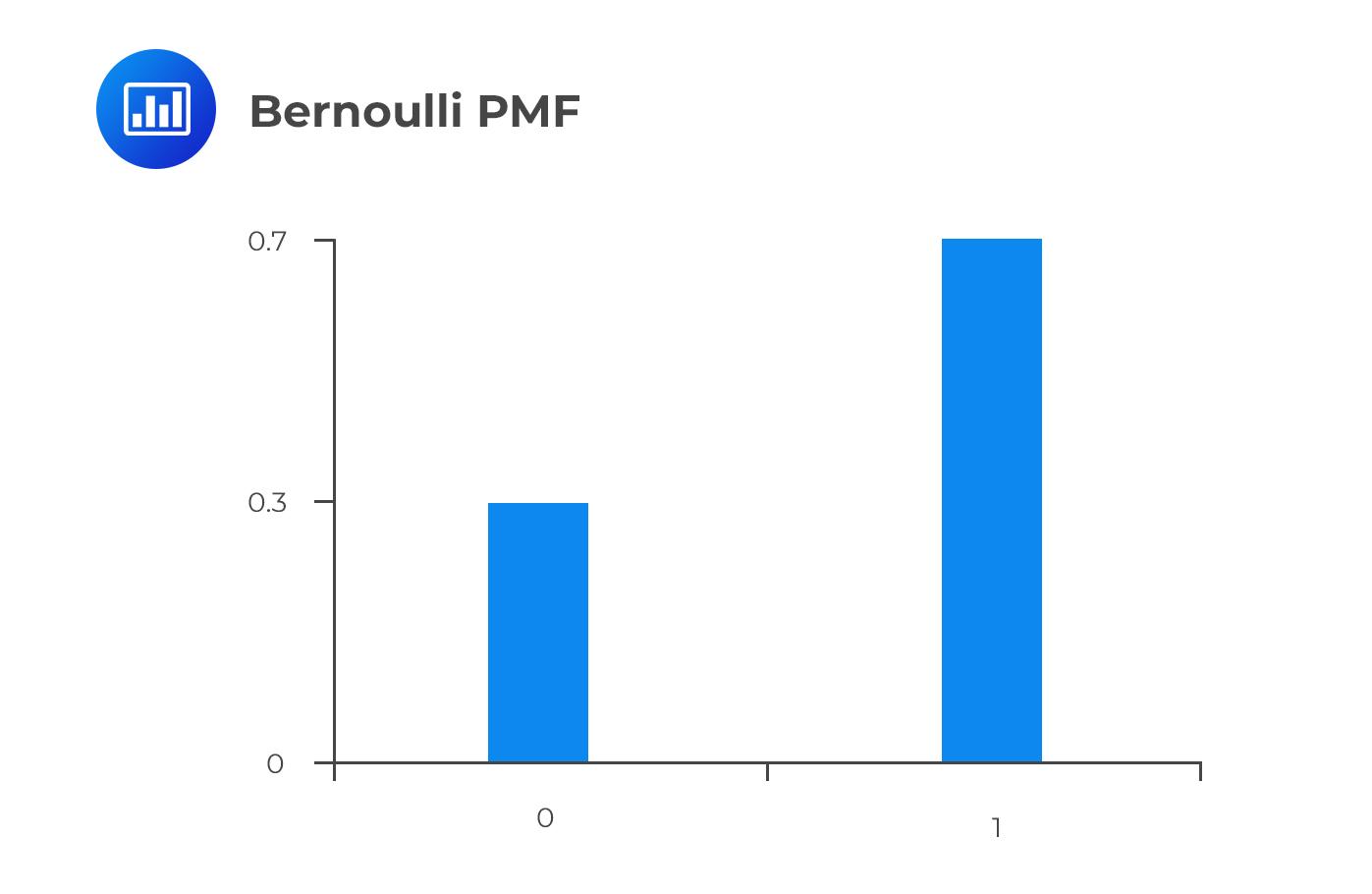Bernouilli PMF