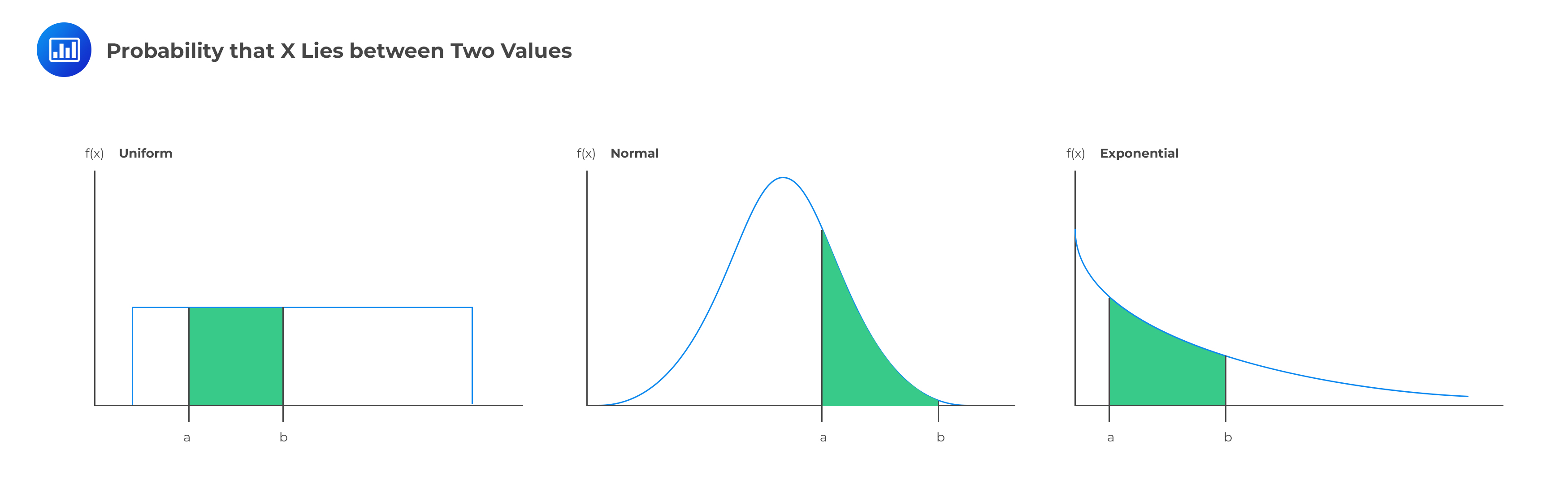 Probability that X lies between two values