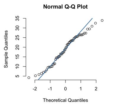 frm-part-1-normal-QQ-plot