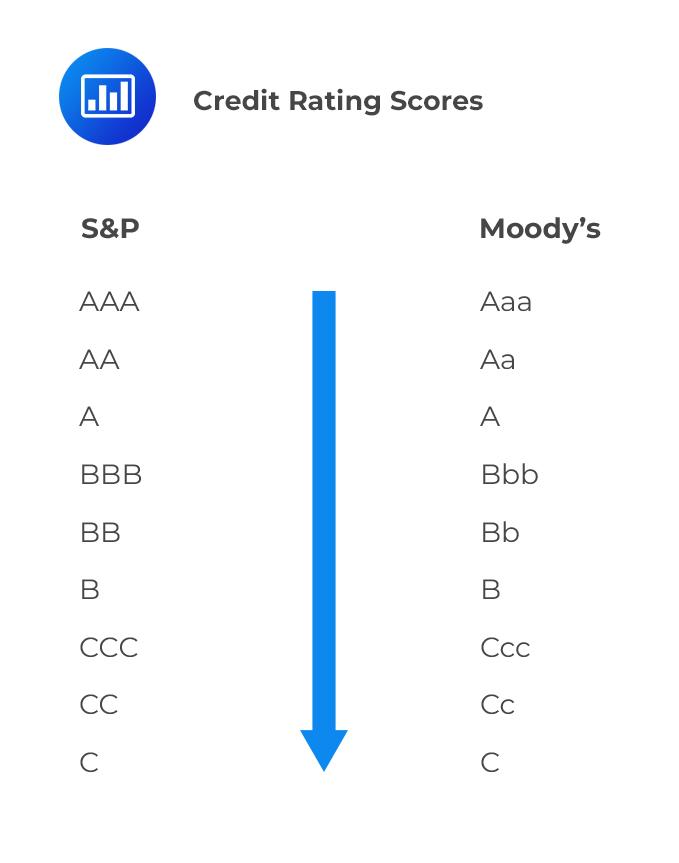 Credit Rating Scores