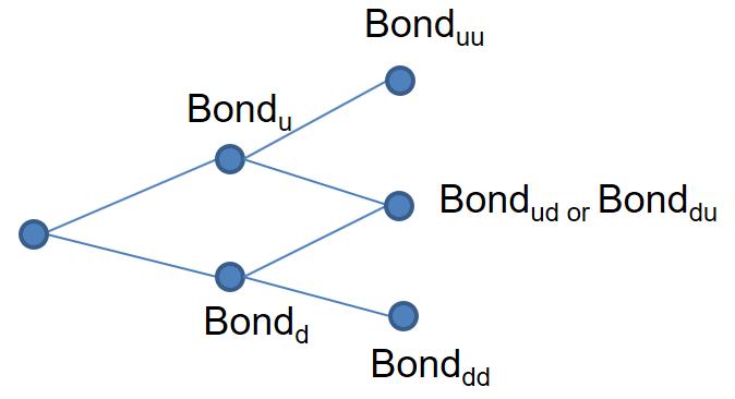 frm-part-2-binomal-tree-3