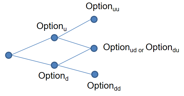 frm-part-2-binomal-tree-4