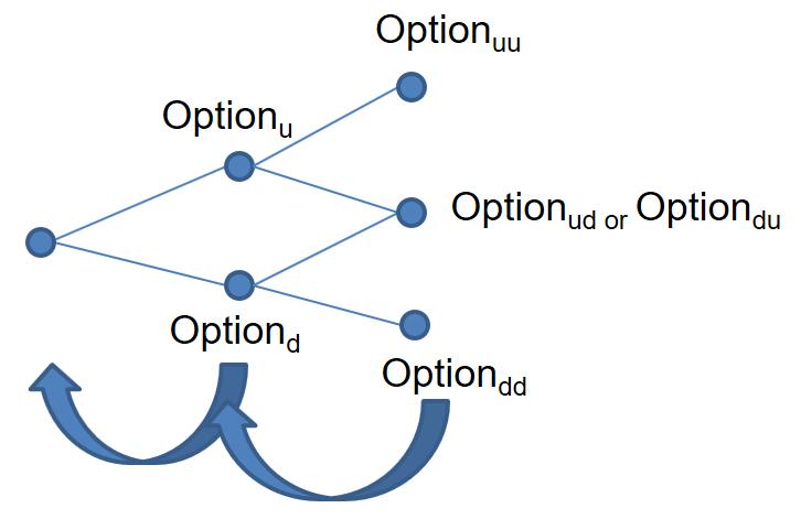 frm-part-2-binomal-tree-5