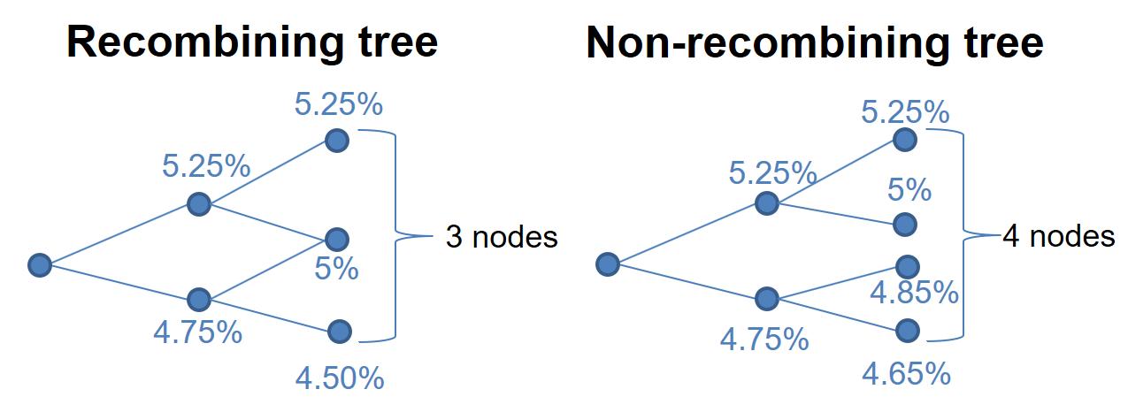 frm-part-2-recombining-vs-non-recombining-tree