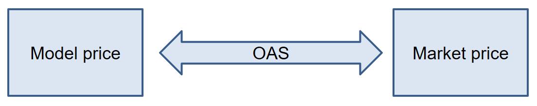 frm-part-2-option-adjusted-spread