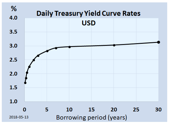 frm-part-2-upward-sloping-yield-curve
