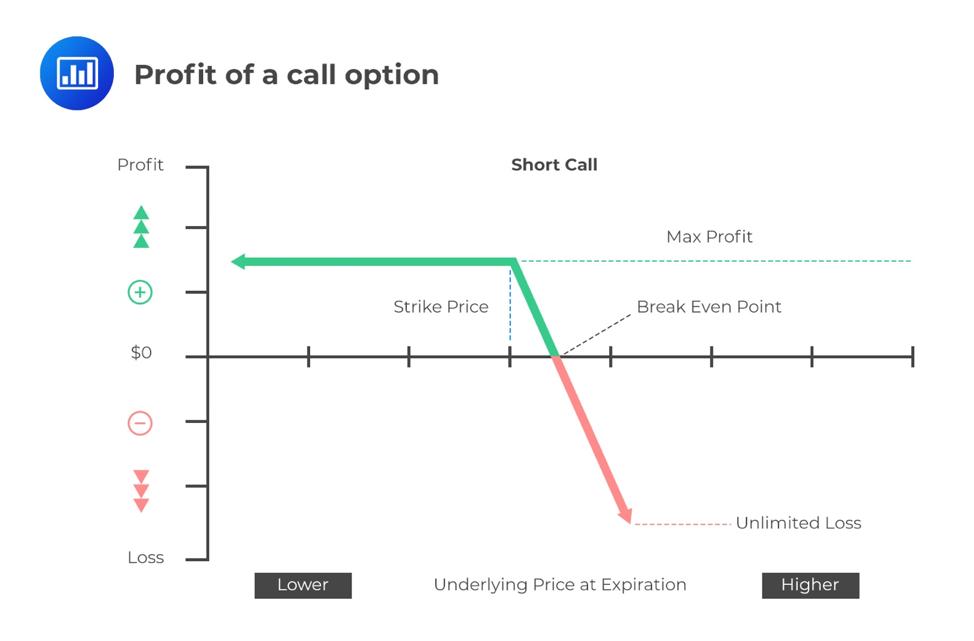 profit-of-a-short-call-option