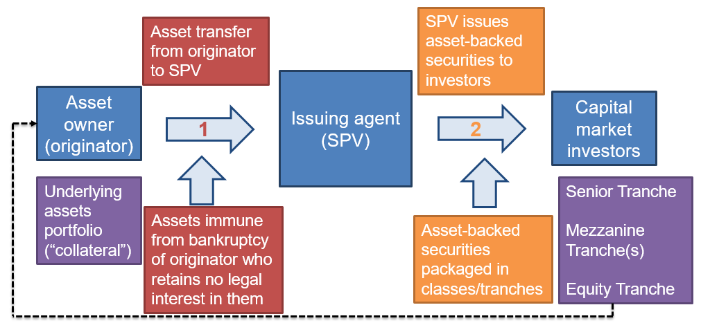 frm-part-2-securitization-process
