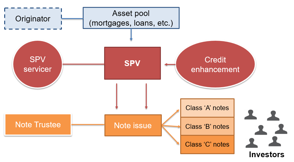 frm-level-2-securitization-credit-enhacement