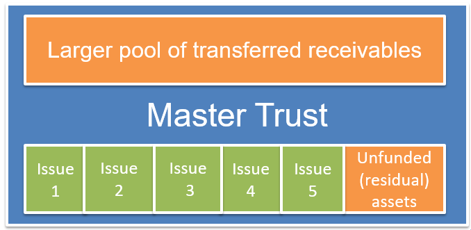 frm-level-2-master-trust