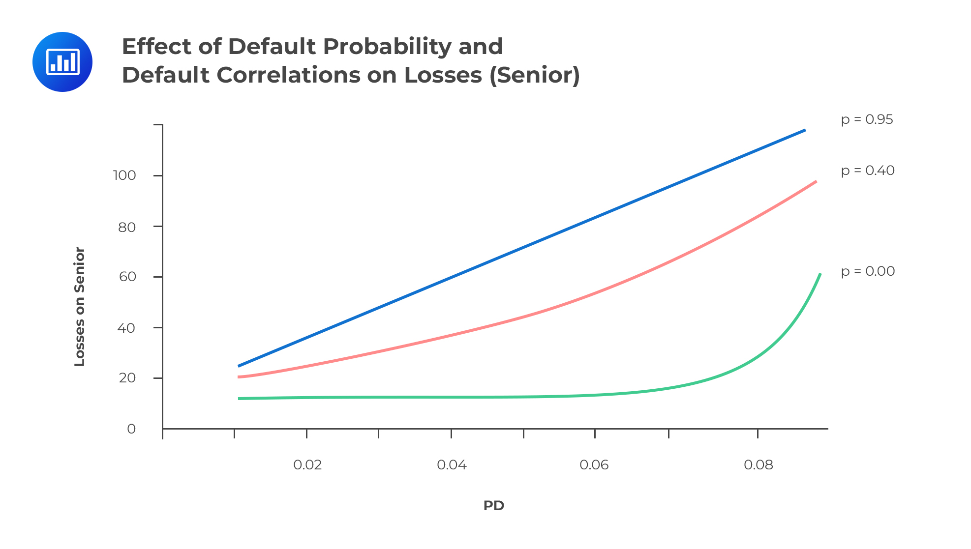 Effect of Default Probability and Default Correlations on Losses (Senior)