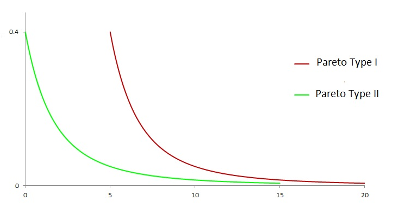 frm-part-2-pareto-distribution