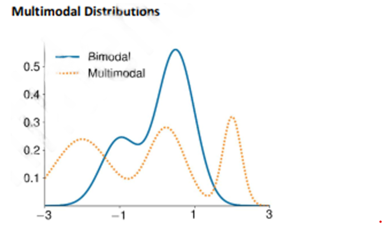 frm-1-multimodal-distribution