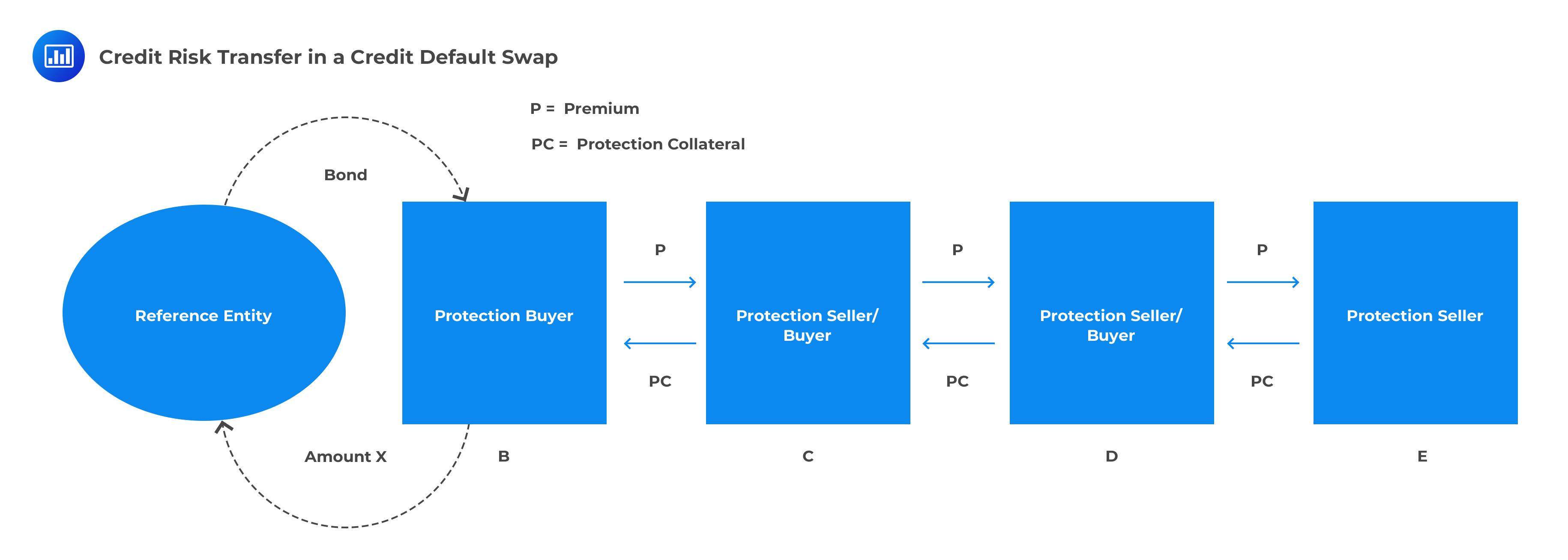 Credit Risk Transfer in a Credit Default Swap